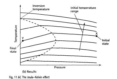 how to find initial temperature