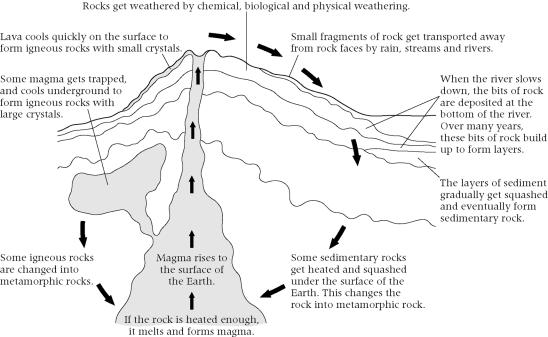 Rock Cycle Worksheet Elementary – Rock Cycle Worksheet